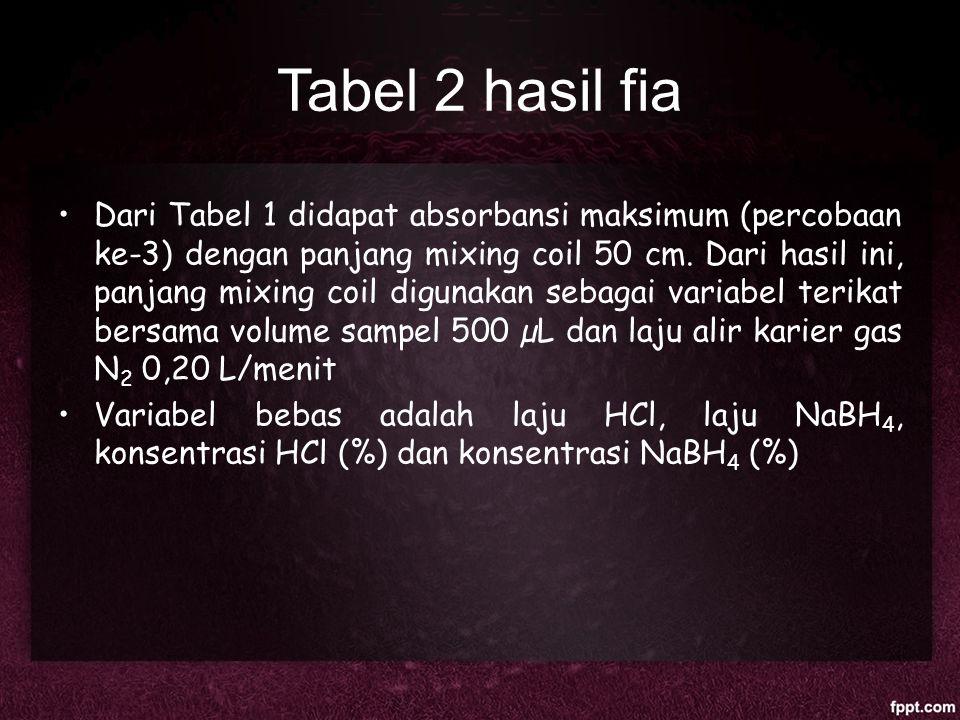 Tabel 2 hasil fia Dari Tabel 1 didapat absorbansi maksimum (percobaan ke-3) dengan panjang mixing coil 50 cm. Dari hasil ini, panjang mixing coil digu