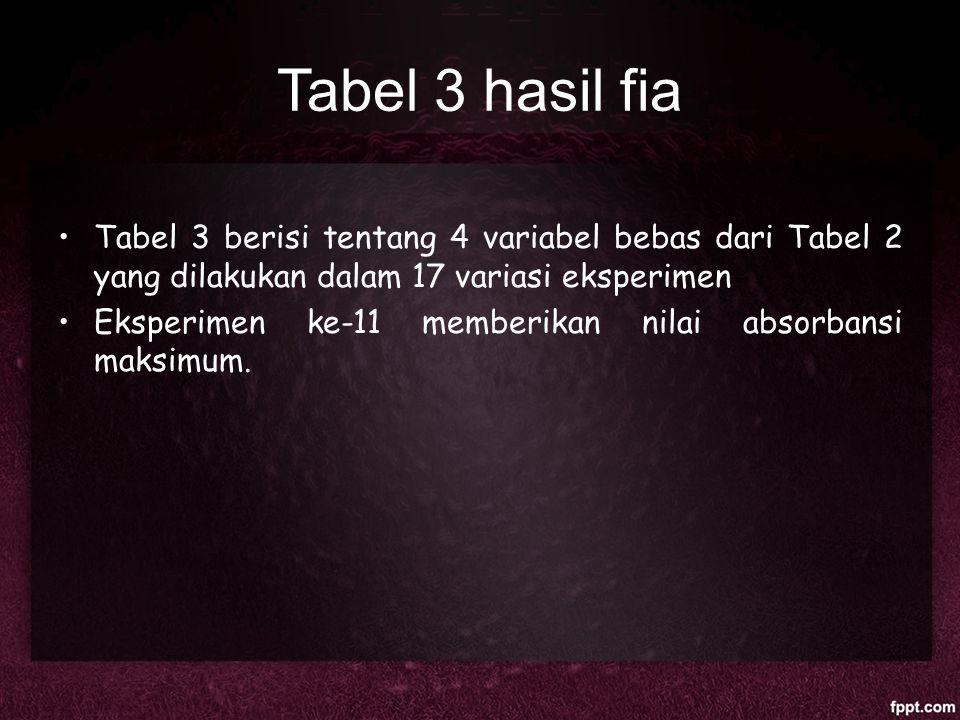 Tabel 3 hasil fia Tabel 3 berisi tentang 4 variabel bebas dari Tabel 2 yang dilakukan dalam 17 variasi eksperimen Eksperimen ke-11 memberikan nilai ab