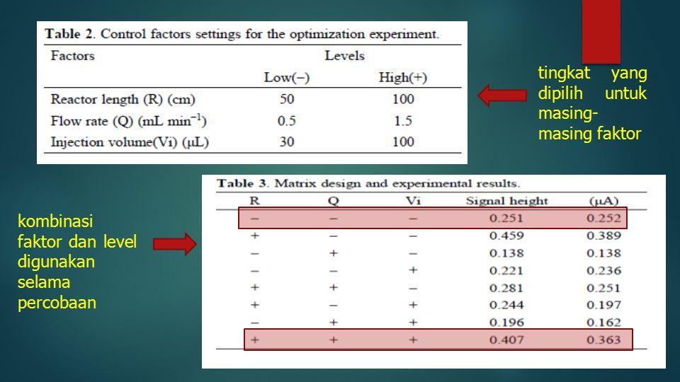 tingkat yang dipilih untuk masing- masing faktor kombinasi faktor dan level digunakan selama percobaan