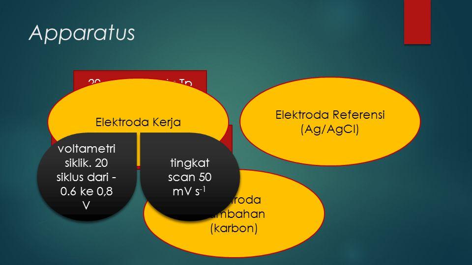 Apparatus 20 μg kompleks Tp Dalam kloroform pd permukaan elektroda kerja Elektroda Kerja Elektroda Referensi (Ag/AgCl) Elektroda Tambahan (karbon) voltametri siklik.