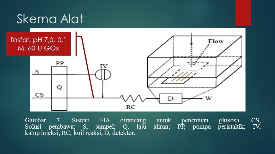Skema Alat Gambar 7. Sistem FIA dirancang untuk penentuan glukosa.