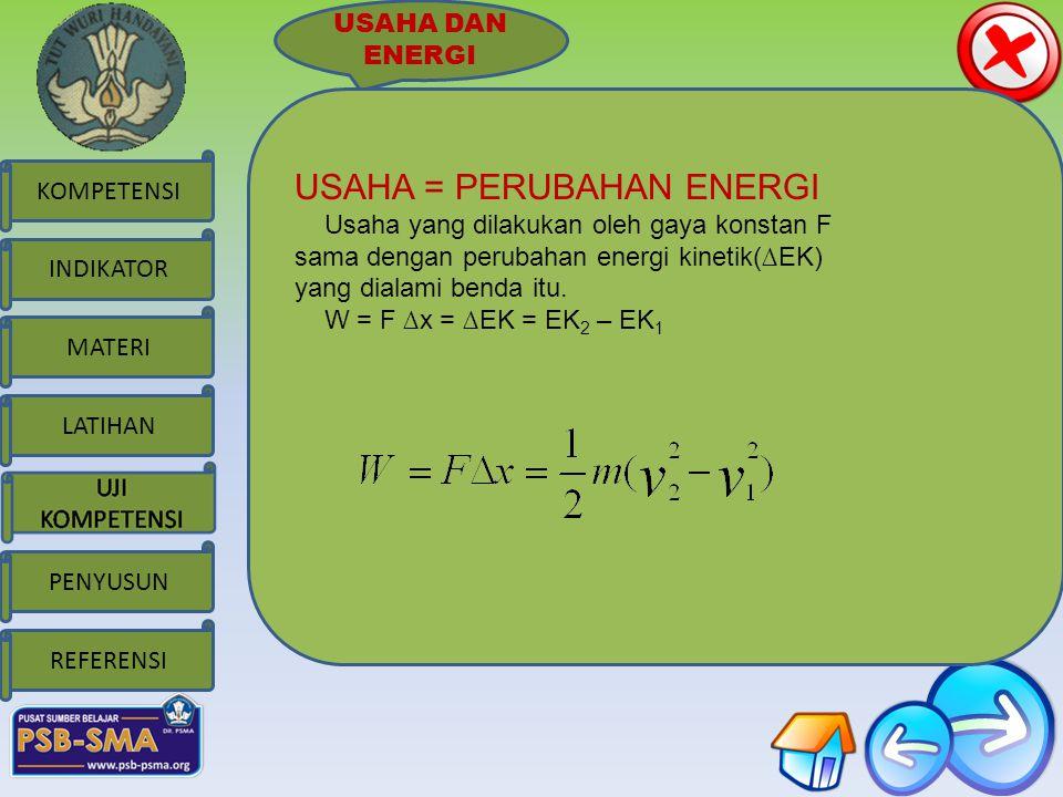 MATERI KOMPETENSI LATIHAN PENYUSUN INDIKATOR REFERENSI USAHA DAN ENERGI USAHA = PERUBAHAN ENERGI Usaha yang dilakukan oleh gaya konstan F sama dengan perubahan energi kinetik(∆EK) yang dialami benda itu.