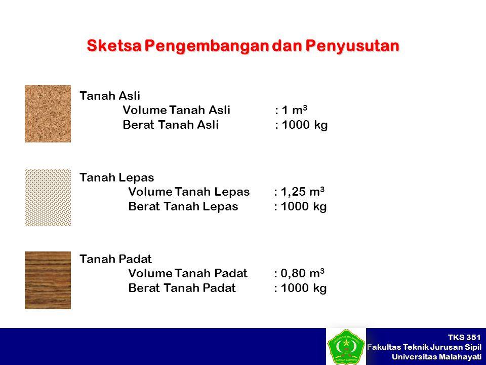 TKS 351 Fakultas Teknik Jurusan Sipil Universitas Malahayati Sketsa Pengembangan dan Penyusutan Tanah Asli Volume Tanah Asli : 1 m 3 Berat Tanah Asli: