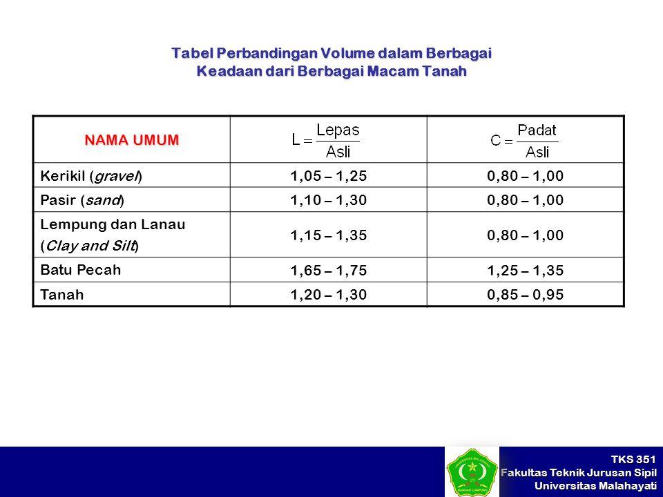 TKS 351 Fakultas Teknik Jurusan Sipil Universitas Malahayati Tabel Perbandingan Volume dalam Berbagai Keadaan dari Berbagai Macam Tanah NAMA UMUM Keri