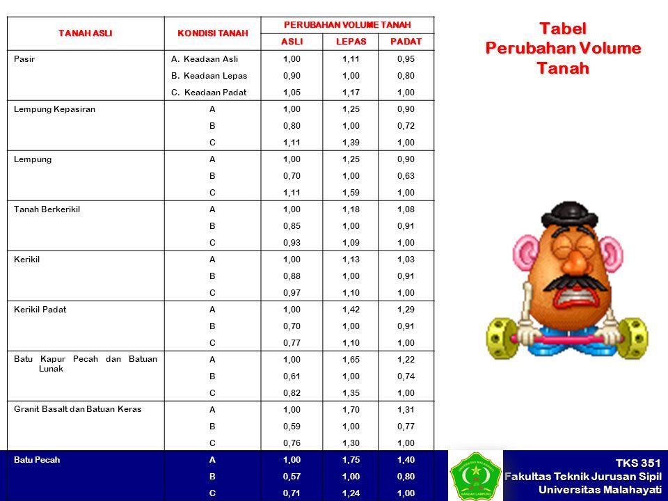 TKS 351 Fakultas Teknik Jurusan Sipil Universitas Malahayati Tabel Perubahan Volume Tanah TANAH ASLI KONDISI TANAH PERUBAHAN VOLUME TANAH ASLILEPASPAD