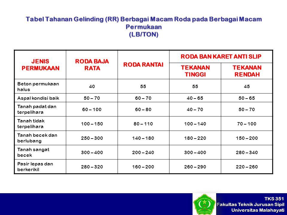 TKS 351 Fakultas Teknik Jurusan Sipil Universitas Malahayati Tabel Tahanan Gelinding (RR) Berbagai Macam Roda pada Berbagai Macam Permukaan (LB/TON) J