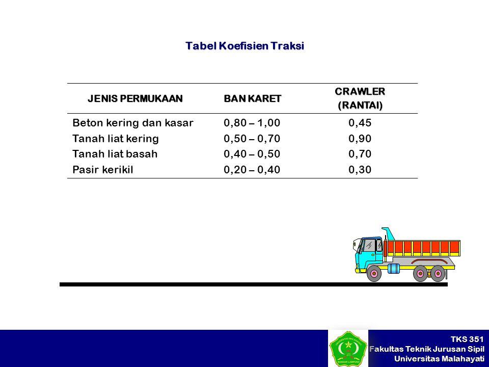TKS 351 Fakultas Teknik Jurusan Sipil Universitas Malahayati Tabel Koefisien Traksi JENIS PERMUKAAN BAN KARET CRAWLER(RANTAI) Beton kering dan kasar T