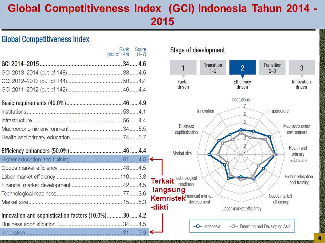 Global Competitiveness Index (GCI) Indonesia Tahun 2014 - 2015 Terkait langsung Kemristek -dikti 4