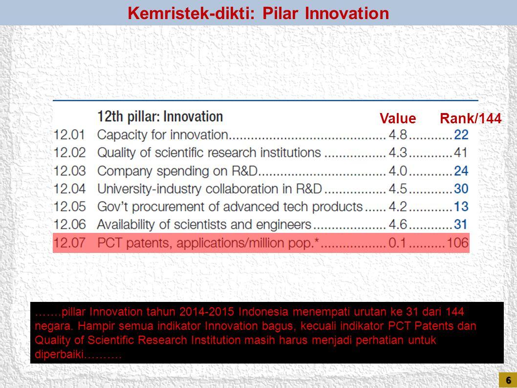 ValueRank/144 …….pillar Higher Education and Training tahun 2014-2015 Indonesia menempati urutan ke 61 dari 144 negara. Quality of the Higher Educatio