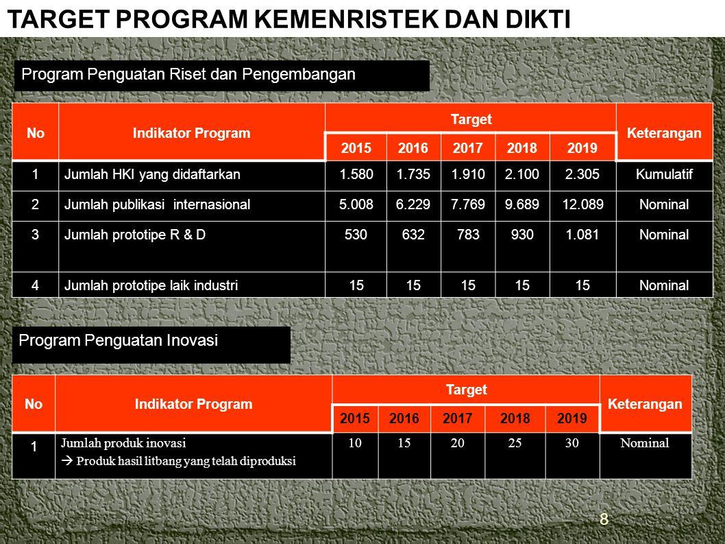 Agenda Prioritas Teratas Kemristekdikti Implementasi SNPT dengan sukses Hilirisasi hasil penelitian di Perguruan Tinggi Penggalakan inovasi di Perguru