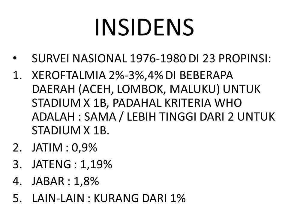INSIDENS SURVEI NASIONAL 1976-1980 DI 23 PROPINSI: 1.XEROFTALMIA 2%-3%,4% DI BEBERAPA DAERAH (ACEH, LOMBOK, MALUKU) UNTUK STADIUM X 1B, PADAHAL KRITER