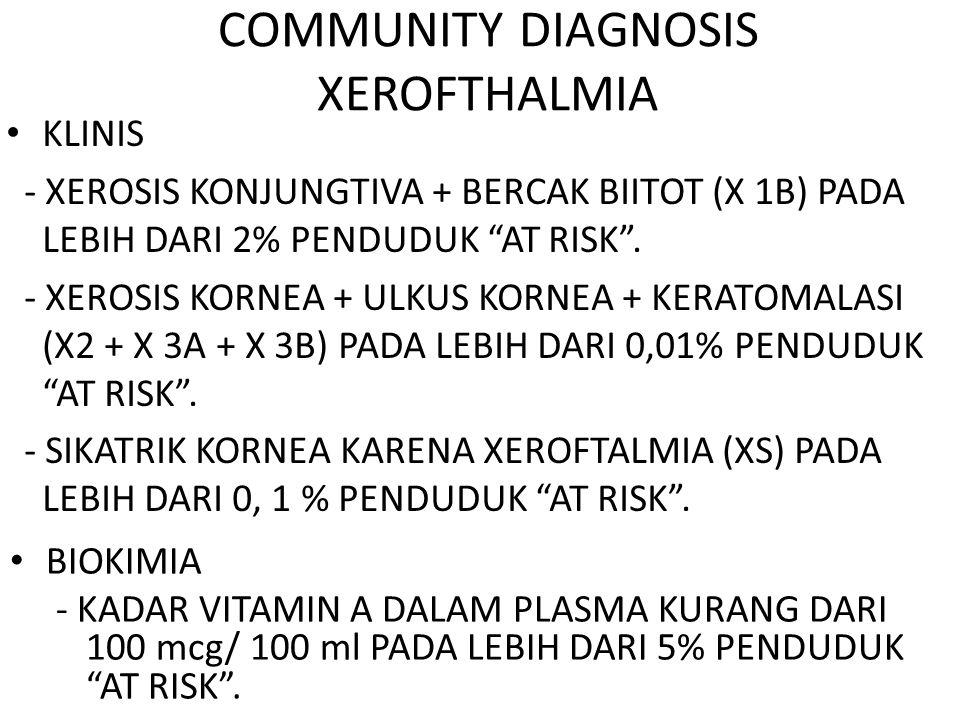 "COMMUNITY DIAGNOSIS XEROFTHALMIA KLINIS - XEROSIS KONJUNGTIVA + BERCAK BIITOT (X 1B) PADA LEBIH DARI 2% PENDUDUK ""AT RISK"". - XEROSIS KORNEA + ULKUS K"