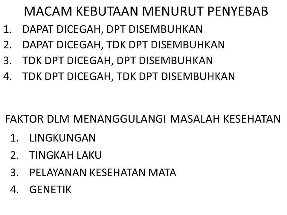 5.SCREENING MASYARAKAT, ANAK SEKOLAH & INDUSTRI. 6.