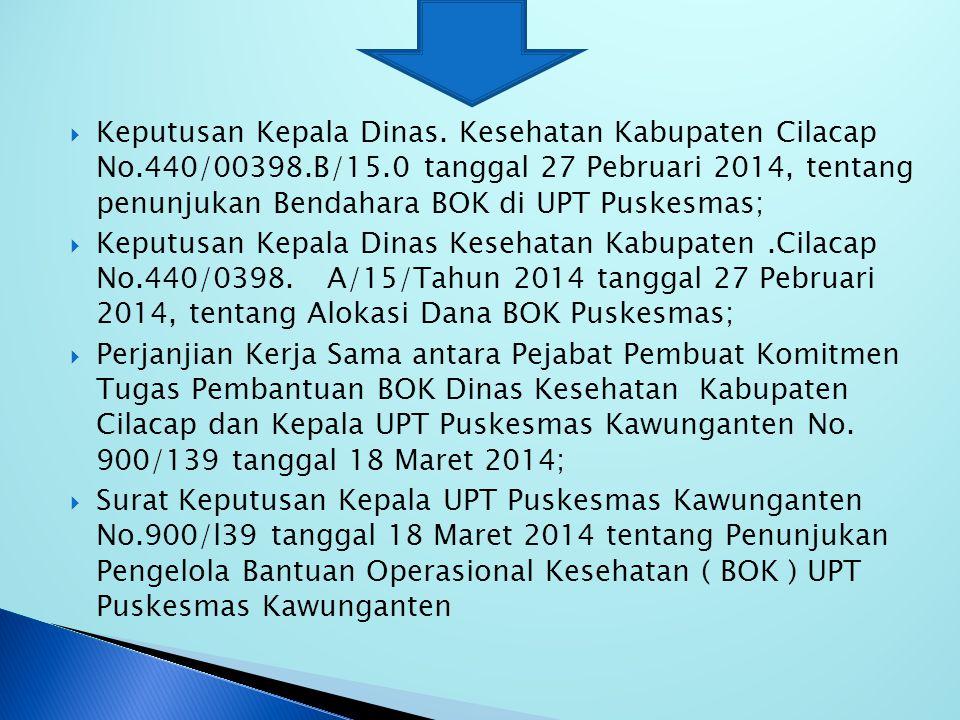 1.Dasar Perencanaan  Permenkes No.01 Tahun 2014,tanggal 13 Januari 2014 tentang Petunjuk Teknis BOK ;  Keputusan Bupati Cilacap Nomor : 900/144/15/T