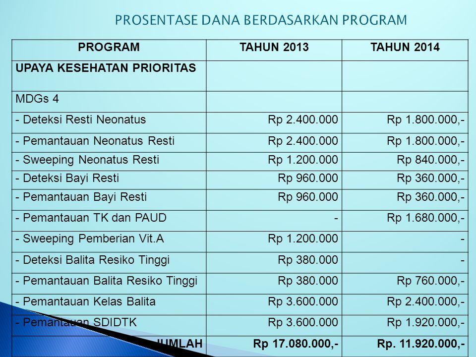 PROGRAMTAHUN 2013TAHUN 2014 UPAYA KESEHATAN PRIORITAS MDGs 1 - Penyuluhan Gizi,ASI dan MP-ASIRp. 600.000,-Rp. 840.000,- - Pemantauan Status Gizi dan P