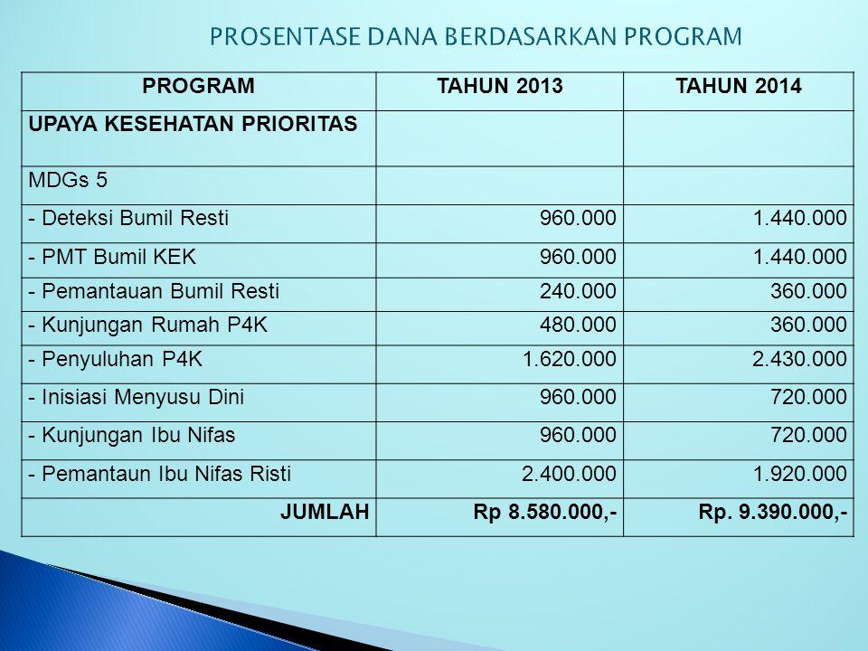 PROGRAMTAHUN 2013TAHUN 2014 UPAYA KESEHATAN PRIORITAS MDGs 4 - Deteksi Resti NeonatusRp 2.400.000Rp 1.800.000,- - Pemantauan Neonatus RestiRp 2.400.00