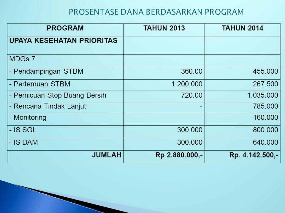 PROGRAMTAHUN 2013TAHUN 2014 UPAYA KESEHATAN PRIORITAS MDGs 6 - Promosi ABAT600.000400.000 - Transport Penemuan Kontak TB600.000400.000 JUMLAHRp 1.200.