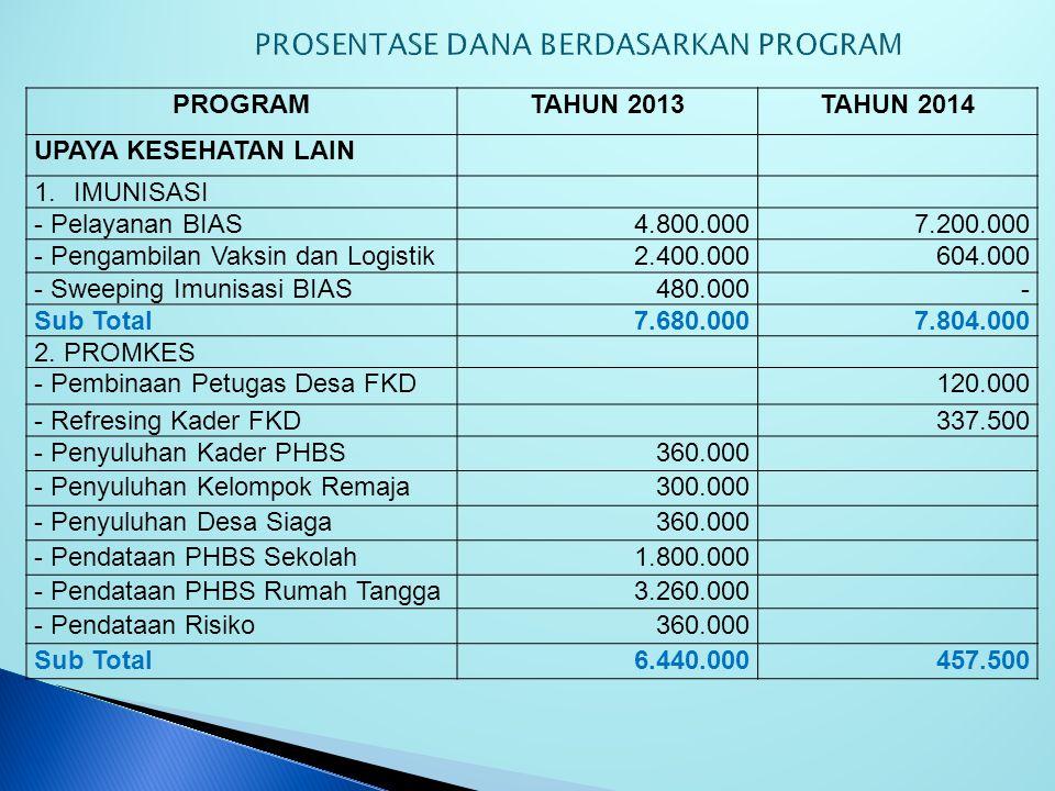 PROGRAMTAHUN 2013TAHUN 2014 UPAYA KESEHATAN PRIORITAS MDGs 7 - Pendampingan STBM360.00455.000 - Pertemuan STBM1.200.000267.500 - Pemicuan Stop Buang Bersih720.001.035.000 - Rencana Tindak Lanjut-785.000 - Monitoring-160.000 - IS SGL300.000800.000 - IS DAM300.000640.000 JUMLAHRp 2.880.000,-Rp.
