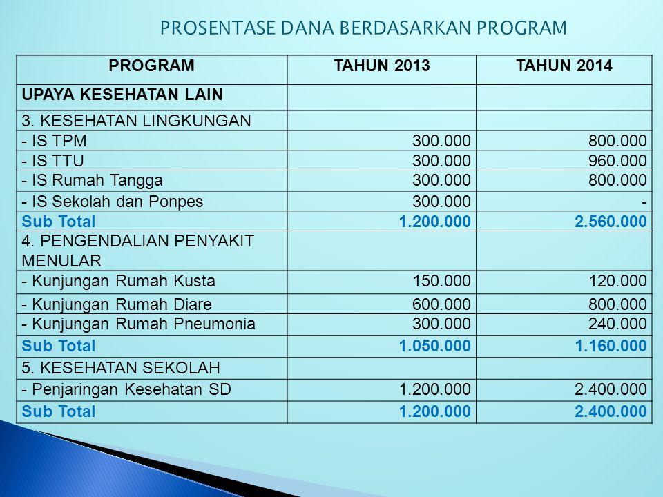 PROGRAMTAHUN 2013TAHUN 2014 UPAYA KESEHATAN LAIN 1.IMUNISASI - Pelayanan BIAS4.800.0007.200.000 - Pengambilan Vaksin dan Logistik2.400.000604.000 - Sw