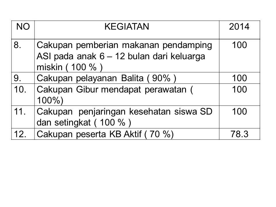 HASIL CAPAIAN PROGRAM NONO KEGIATAN2014 AIndikator MDGs( % ) 1.Cakupan kunjungan Ibu Hamil K4 ( 95 %)93.1 2.Cakupan komplikasi kebidanan yang ditangani ( 80% ) 86.2 3.Cakupan pertolongan persalinan Nakes yang memiliki kompetensi kebidanan ( 90 % ) 96,3 4.Cakupan pelayanan Ibu Nifas ( 90% )94,3 5.Cakupan Neonatus dg komplikasi yang ditangani ( 80 % ) 98,5 6.Cakupan kunjungan Bayi ( 90 % )92,9 7.Cakupan Desa UCI ( 100 % )100