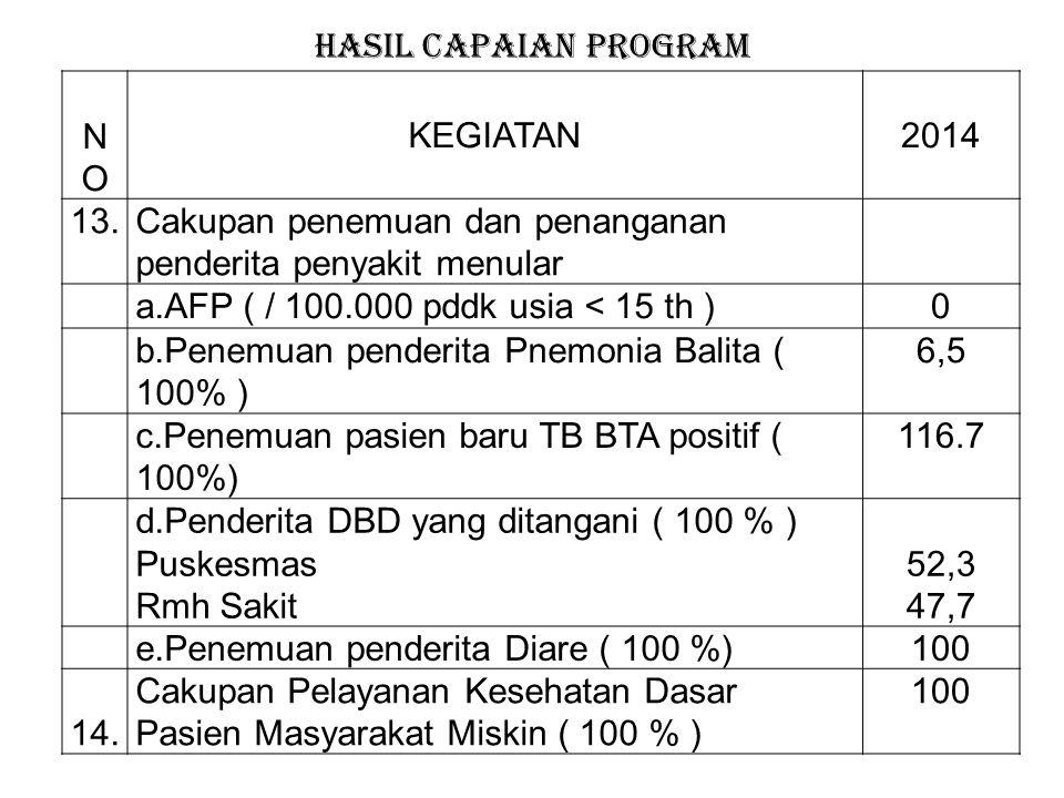 NOKEGIATAN2014 8.Cakupan pemberian makanan pendamping ASI pada anak 6 – 12 bulan dari keluarga miskin ( 100 % ) 100 9.Cakupan pelayanan Balita ( 90% )