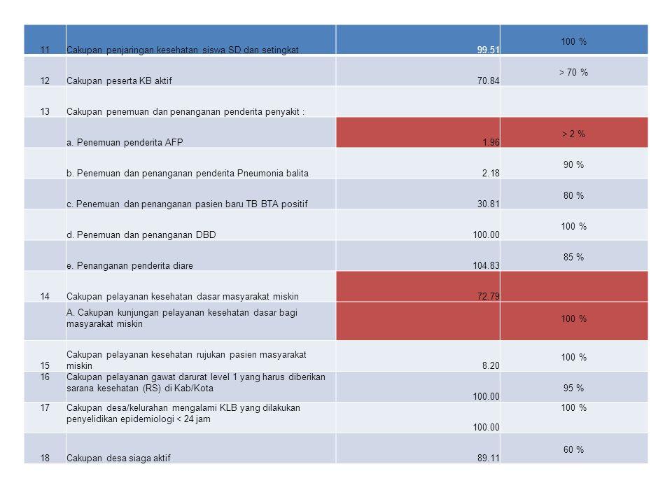 11Cakupan penjaringan kesehatan siswa SD dan setingkat 99.51 100 % 12Cakupan peserta KB aktif 70.84 > 70 % 13Cakupan penemuan dan penanganan penderita