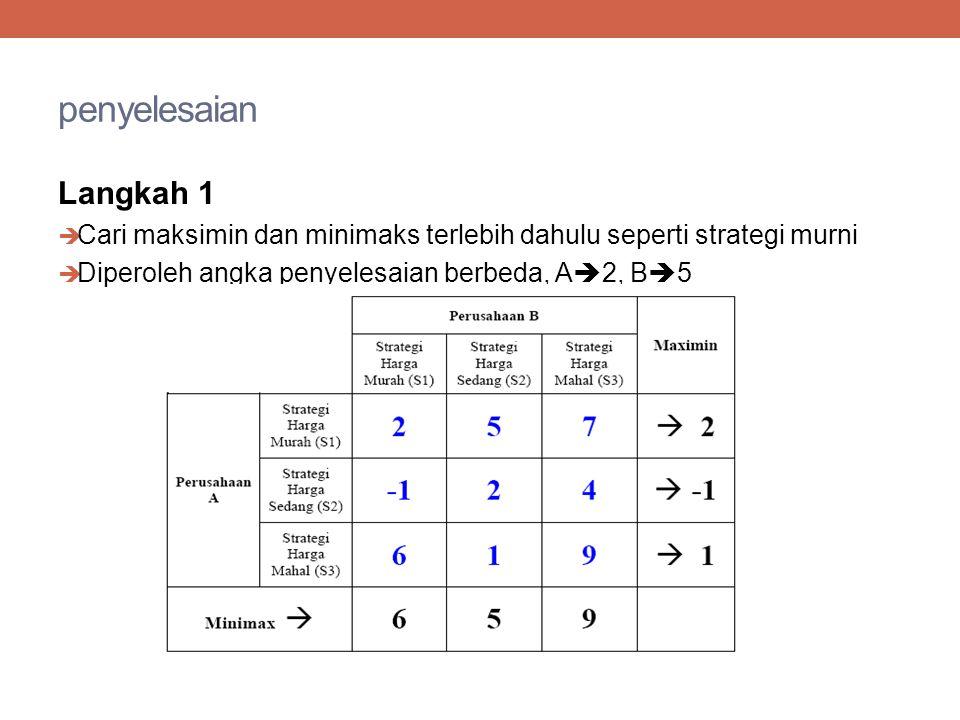penyelesaian Langkah 1  Cari maksimin dan minimaks terlebih dahulu seperti strategi murni  Diperoleh angka penyelesaian berbeda, A  2, B  5