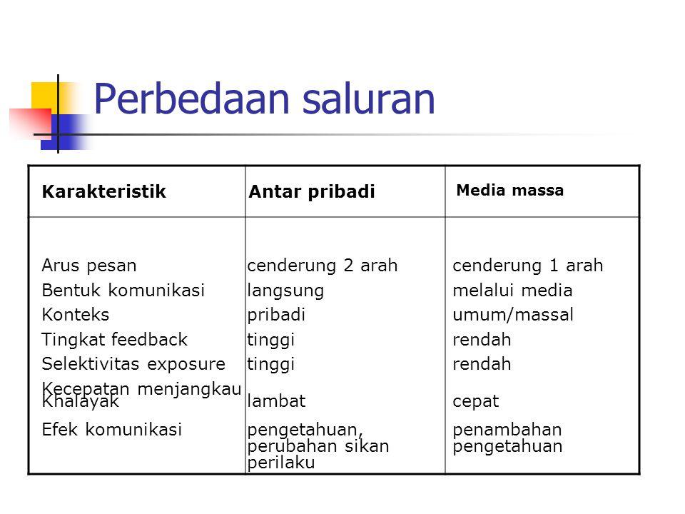 Perbedaan saluran Karakteristik Media massa Antar pribadi Arus pesancenderung 2 arahcenderung 1 arah Bentuk komunikasilangsungmelalui media Kontekspri