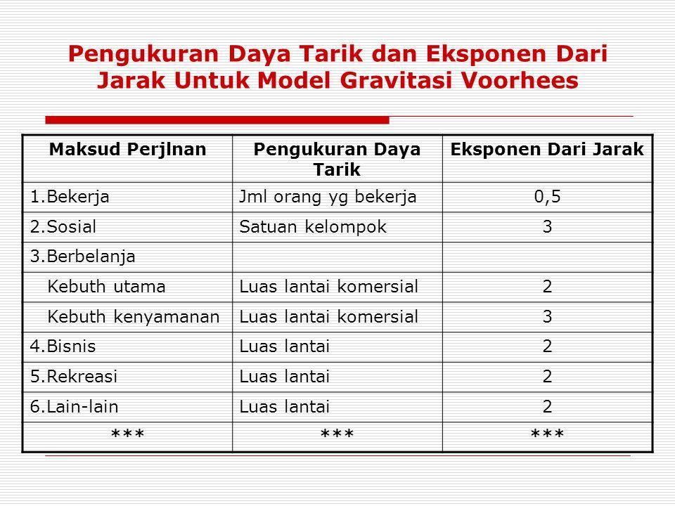 Pengukuran Daya Tarik dan Eksponen Dari Jarak Untuk Model Gravitasi Voorhees Maksud PerjlnanPengukuran Daya Tarik Eksponen Dari Jarak 1.BekerjaJml ora