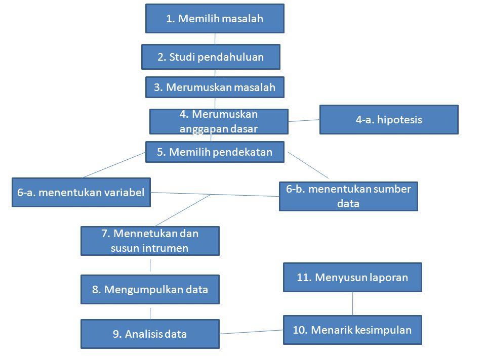1. Memilih masalah 3. Merumuskan masalah 2. Studi pendahuluan 4. Merumuskan anggapan dasar 5. Memilih pendekatan 4-a. hipotesis 6-a. menentukan variab