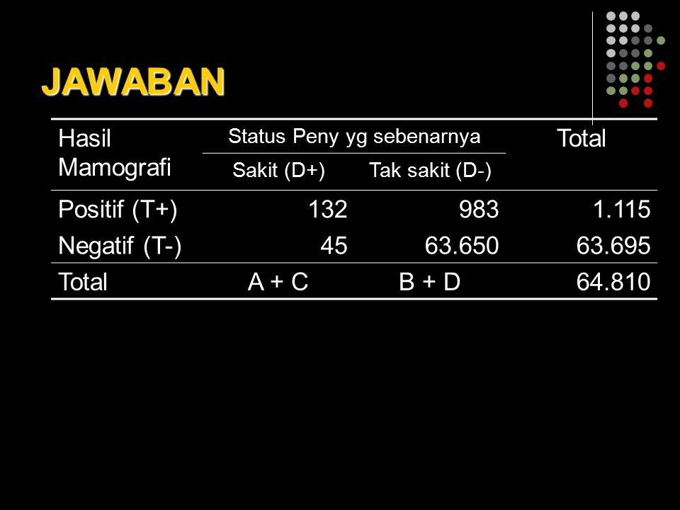 JAWABAN Hasil Mamografi Status Peny yg sebenarnya Total Sakit (D+)Tak sakit (D-) Positif (T+)1329831.115 Negatif (T-)4563.65063.695 TotalA + CB + D64.