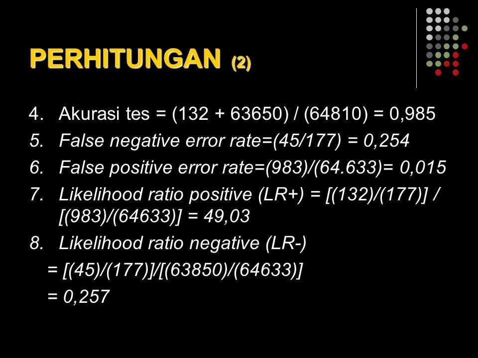 PERHITUNGAN (2) 4.Akurasi tes = (132 + 63650) / (64810) = 0,985 5.False negative error rate=(45/177) = 0,254 6.False positive error rate=(983)/(64.633