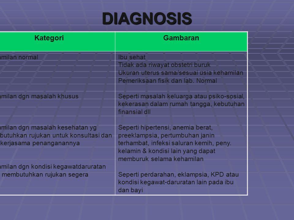 DIAGNOSIS KategoriGambaran Kehamilan normal Kehamilan dgn masalah khusus Kehamilan dgn masalah kesehatan yg membutuhkan rujukan untuk konsultasi dan a