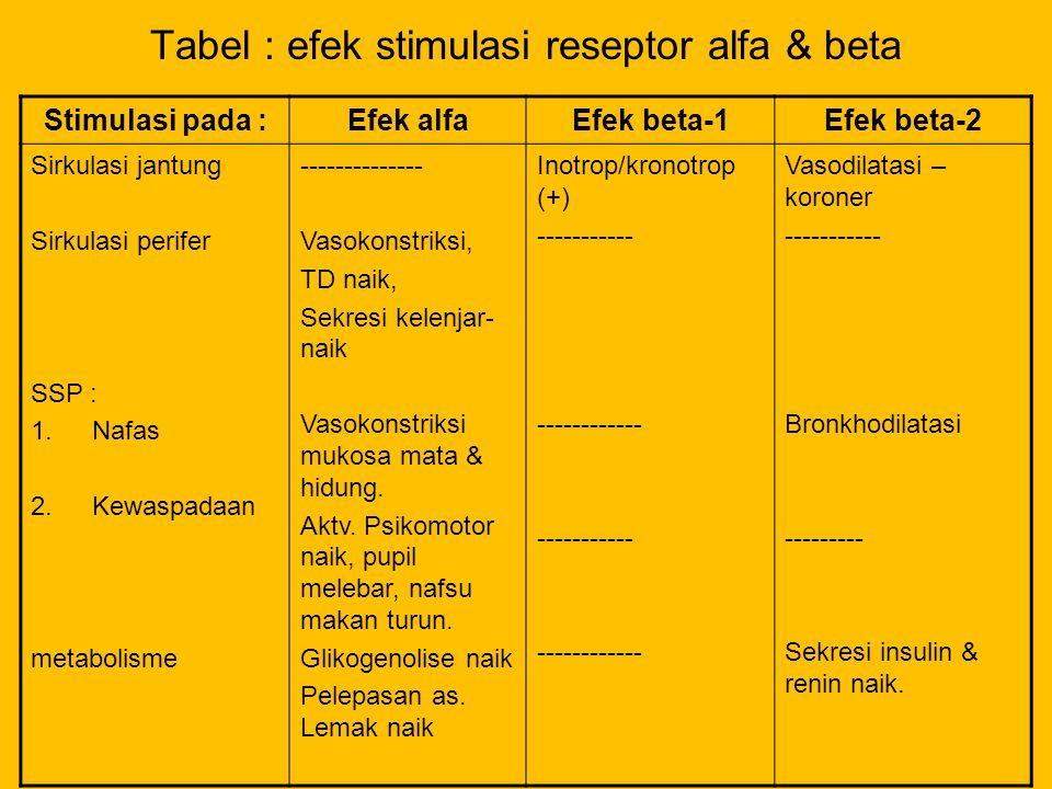Tabel : efek stimulasi reseptor alfa & beta Stimulasi pada :Efek alfaEfek beta-1Efek beta-2 Sirkulasi jantung Sirkulasi perifer SSP : 1.Nafas 2.Kewasp