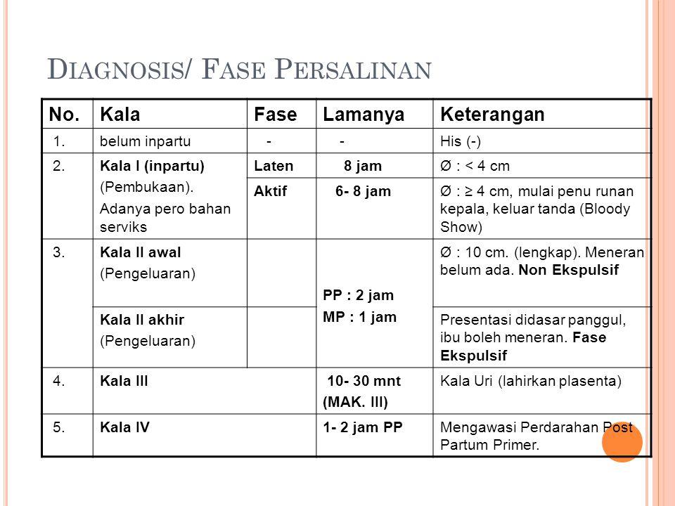 D IAGNOSIS / F ASE P ERSALINAN No.KalaFaseLamanyaKeterangan 1.belum inpartu - -His (-) 2.Kala I (inpartu) (Pembukaan). Adanya pero bahan serviks Laten