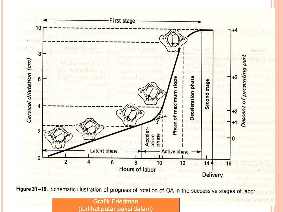 Grafik Friedman (terlihat putar paksi dalam)