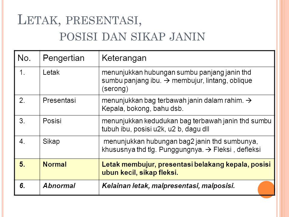 L ETAK, PRESENTASI, POSISI DAN SIKAP JANIN No.PengertianKeterangan 1.Letakmenunjukkan hubungan sumbu panjang janin thd sumbu panjang ibu.  membujur,