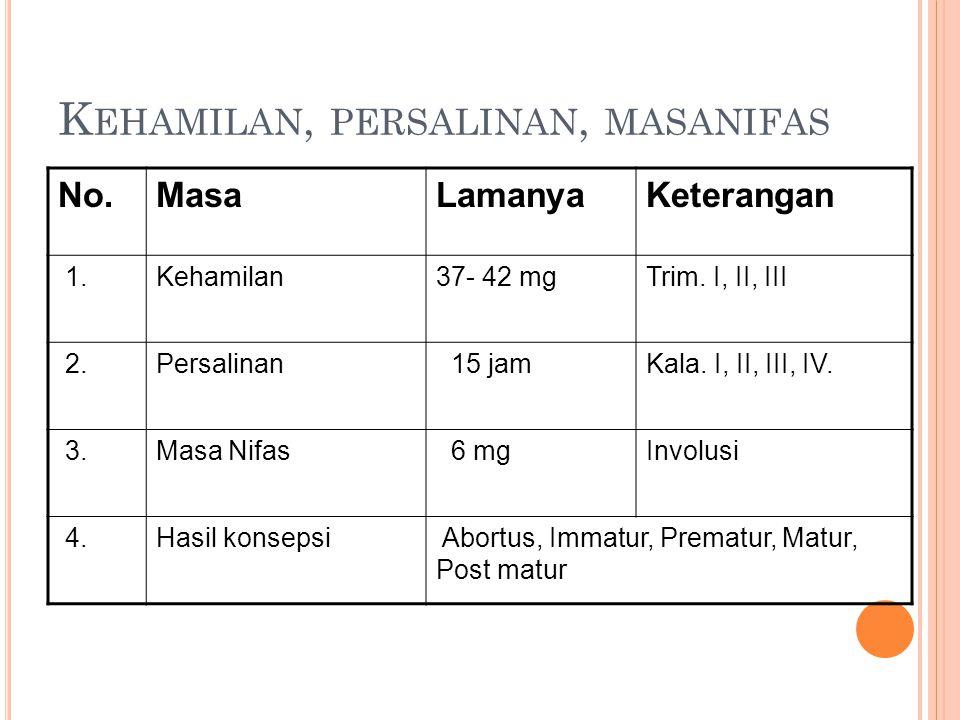 K EHAMILAN, PERSALINAN, MASANIFAS No.MasaLamanyaKeterangan 1.Kehamilan37- 42 mgTrim. I, II, III 2.Persalinan 15 jamKala. I, II, III, IV. 3.Masa Nifas