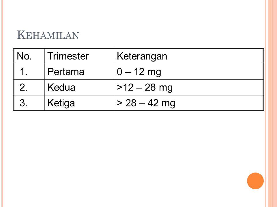 K EHAMILAN No.TrimesterKeterangan 1.Pertama0 – 12 mg 2.Kedua>12 – 28 mg 3.Ketiga> 28 – 42 mg