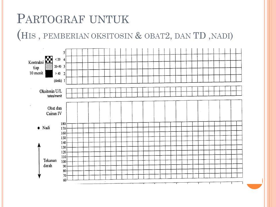 P ARTOGRAF UNTUK ( H IS, PEMBERIAN OKSITOSIN & OBAT 2, DAN TD, NADI )