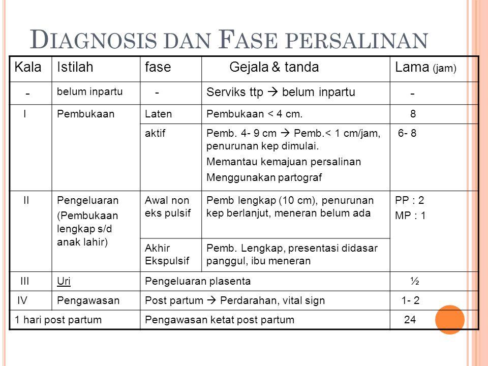 D IAGNOSIS DAN F ASE PERSALINAN KalaIstilahfase Gejala & tandaLama (jam) - belum inpartu -Serviks ttp  belum inpartu - IPembukaanLatenPembukaan < 4 c