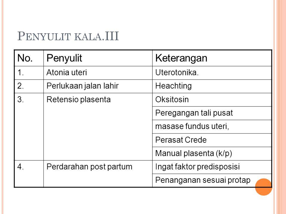 P ENYULIT KALA.III No.PenyulitKeterangan 1.Atonia uteriUterotonika. 2.Perlukaan jalan lahirHeachting 3.Retensio plasentaOksitosin Peregangan tali pusa
