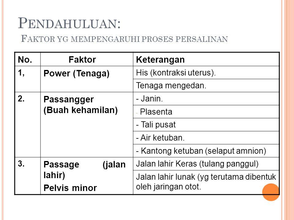 P ENDAHULUAN : F AKTOR YG MEMPENGARUHI PROSES PERSALINAN No. FaktorKeterangan 1, Power (Tenaga) His (kontraksi uterus). Tenaga mengedan. 2. Passangger