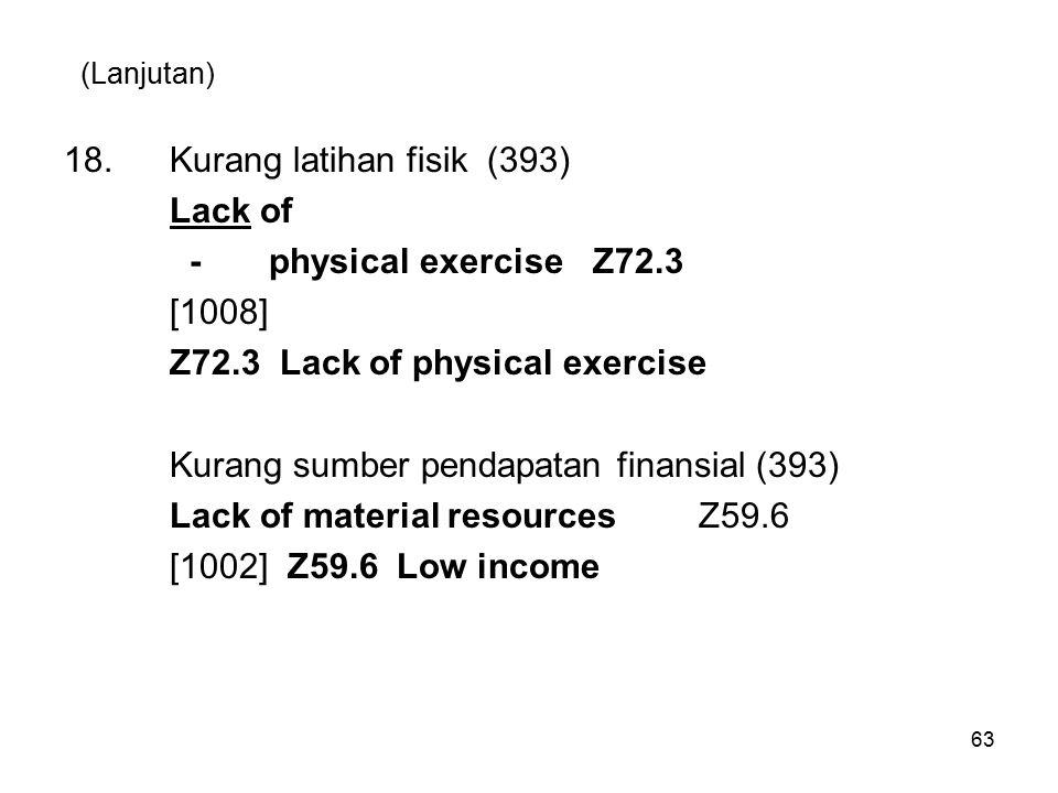 (Lanjutan) 18.Kurang latihan fisik (393) Lack of - physical exerciseZ72.3 [1008] Z72.3 Lack of physical exercise Kurang sumber pendapatan finansial (393) Lack of material resourcesZ59.6 [1002] Z59.6 Low income 63