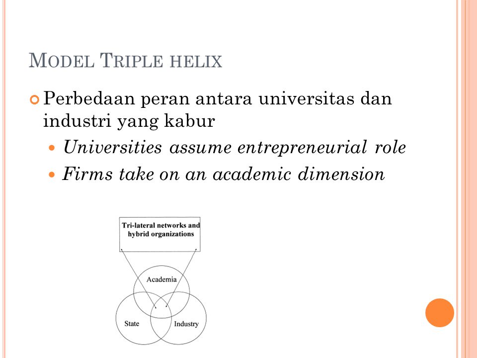 M ODEL T RIPLE HELIX Perbedaan peran antara universitas dan industri yang kabur Universities assume entrepreneurial role Firms take on an academic dimension