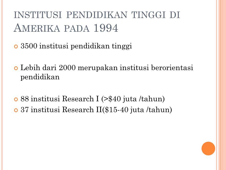 INSTITUSI PENDIDIKAN TINGGI DI A MERIKA PADA 1994 3500 institusi pendidikan tinggi Lebih dari 2000 merupakan institusi berorientasi pendidikan 88 inst