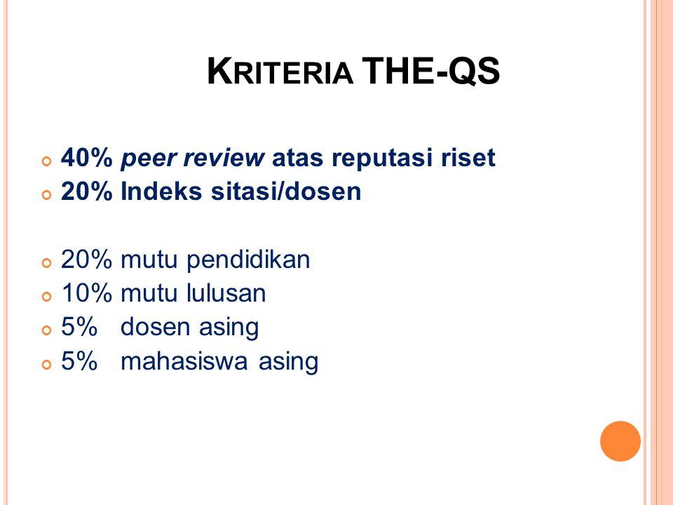 40% peer review atas reputasi riset 20% Indeks sitasi/dosen 20% mutu pendidikan 10% mutu lulusan 5% dosen asing 5% mahasiswa asing K RITERIA THE-QS