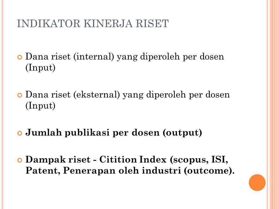 INDIKATOR KINERJA RISET Dana riset (internal) yang diperoleh per dosen (Input) Dana riset (eksternal) yang diperoleh per dosen (Input) Jumlah publikas