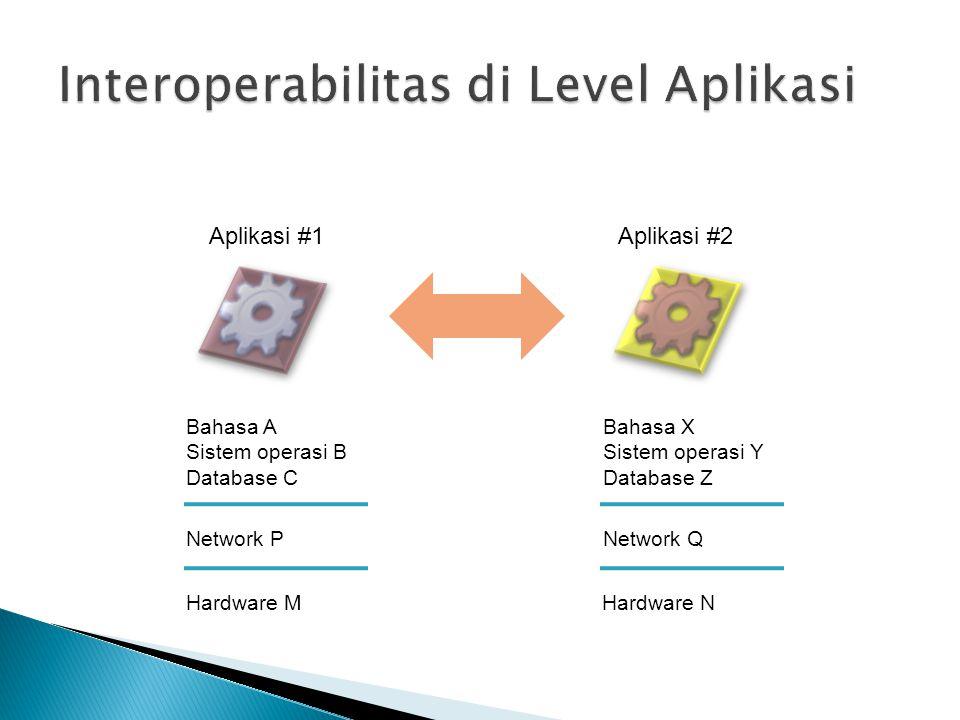 Aplikasi #1Aplikasi #2 Bahasa A Sistem operasi B Database C Bahasa X Sistem operasi Y Database Z Network PNetwork Q Hardware MHardware N