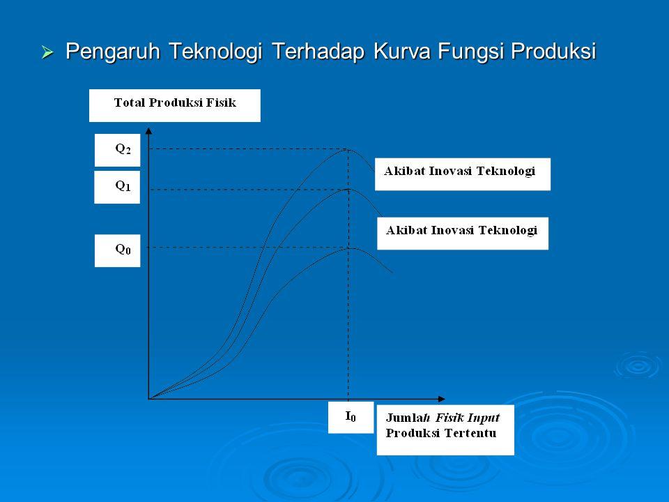  Pengaruh Teknologi Terhadap Kurva Fungsi Produksi